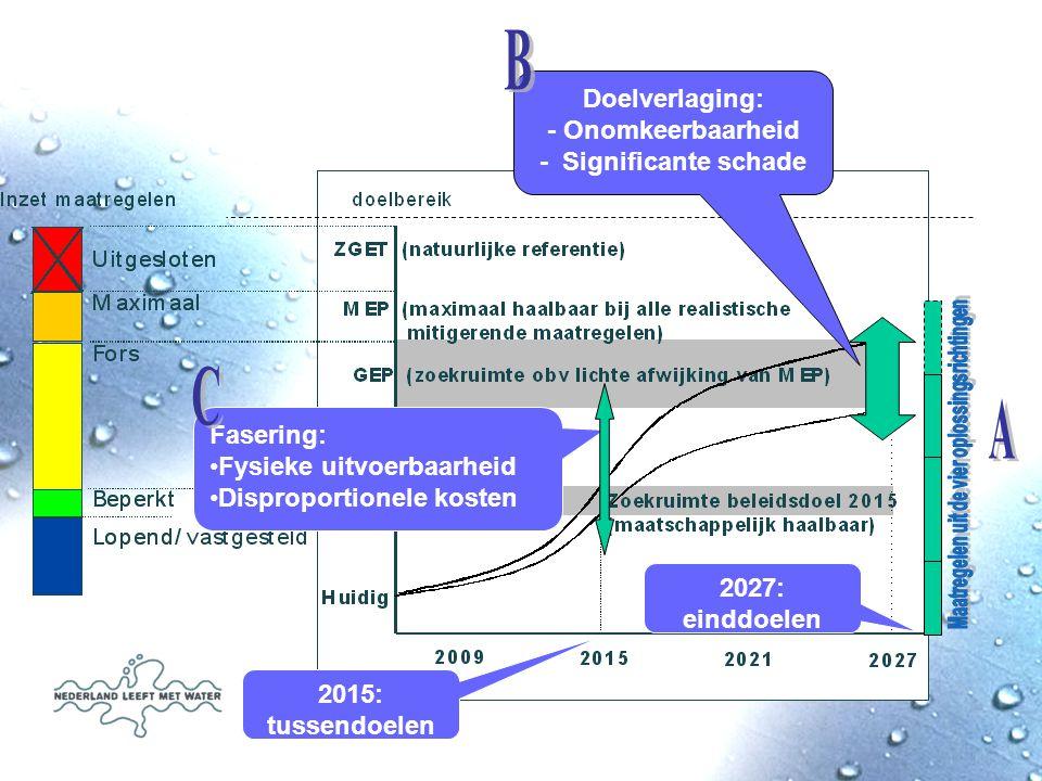 Doelverlaging: - Onomkeerbaarheid - Significante schade 2015: tussendoelen Fasering: Fysieke uitvoerbaarheid Disproportionele kosten 2027: einddoelen