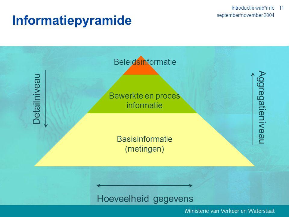 september/november 2004 Introductie wab*info11 Basisinformatie (metingen) Bewerkte en proces informatie Beleidsinformatie Informatiepyramide Detailniveau Aggregatieniveau Hoeveelheid gegevens