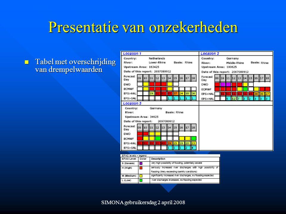 SIMONA gebruikersdag 2 april 2008 Presentatie van onzekerheden n Tabel met overschrijding van drempelwaarden
