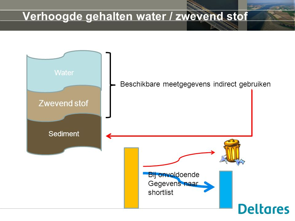 Verhoogde gehalten water / zwevend stof Water Zwevend stof Sediment Beschikbare meetgegevens indirect gebruiken Bij onvoldoende Gegevens naar shortlist
