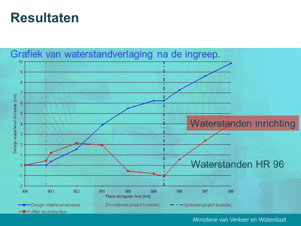 Resultaten Grafiek van waterstandverlaging na de ingreep. Waterstanden HR 96 Waterstanden inrichting