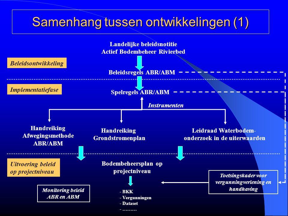 Samenhang tussen ontwikkelingen (1) - BKK - Vergunningen - Dataset - ……… Landelijke beleidsnotitie Actief Bodembeheer Rivierbed Beleidsregels ABR/ABM