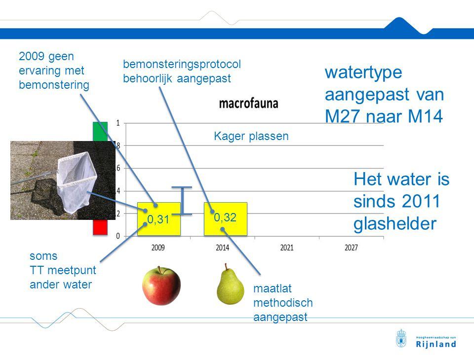 0,31 0,32 Kager plassen soms TT meetpunt ander water 2009 geen ervaring met bemonstering maatlat methodisch aangepast bemonsteringsprotocol behoorlijk aangepast watertype aangepast van M27 naar M14 Het water is sinds 2011 glashelder