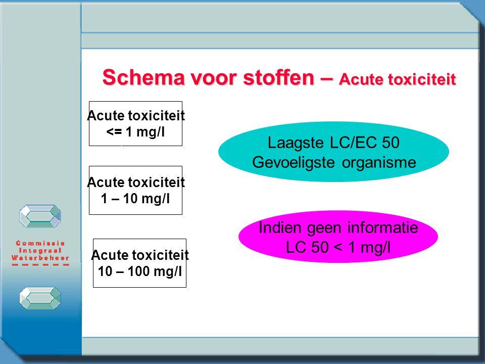 Schema voor stoffen – Acute toxiciteit Acute toxiciteit <= 1 mg/l Laagste LC/EC 50 Gevoeligste organisme Indien geen informatie LC 50 < 1 mg/l Acute t