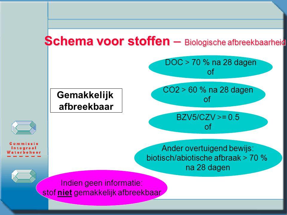 Schema voor stoffen – Biologische afbreekbaarheid Gemakkelijk afbreekbaar DOC > 70 % na 28 dagen of CO2 > 60 % na 28 dagen of BZV5/CZV >= 0.5 of Ander