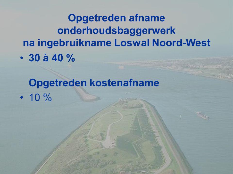 Opgetreden afname onderhoudsbaggerwerk na ingebruikname Loswal Noord-West 30 à 40 % Opgetreden kostenafname 10 %