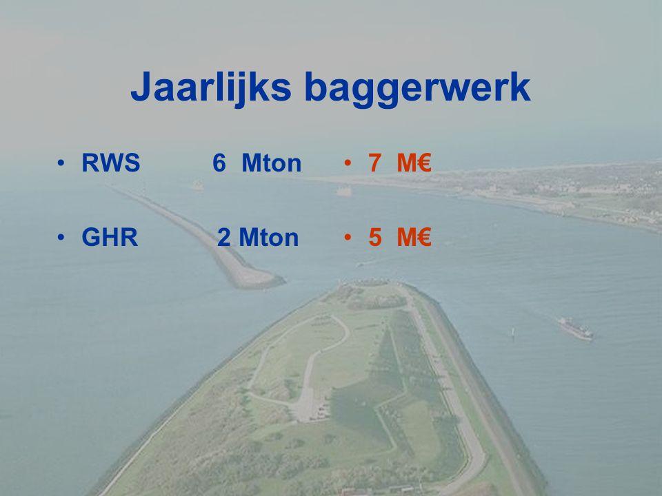 Jaarlijks baggerwerk RWS 6 Mton GHR 2 Mton 7 M€ 5 M€