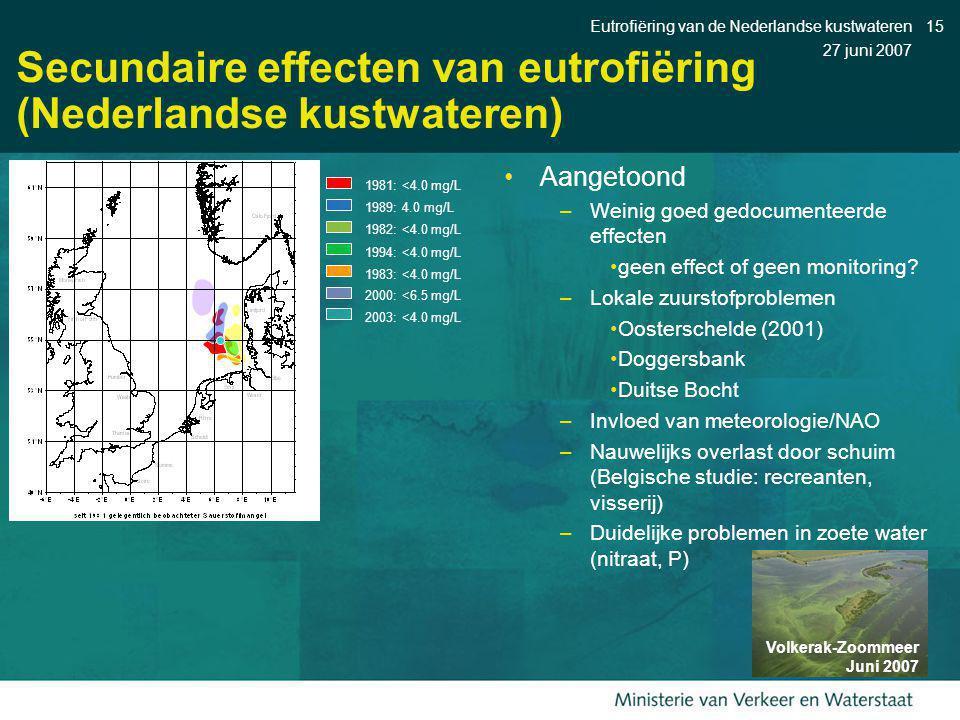 27 juni 2007 Eutrofiëring van de Nederlandse kustwateren15 Aangetoond –Weinig goed gedocumenteerde effecten geen effect of geen monitoring? –Lokale zu