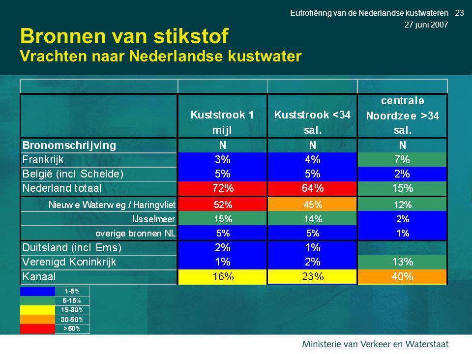 27 juni 2007 Eutrofiëring van de Nederlandse kustwateren23 Bronnen van stikstof Vrachten naar Nederlandse kustwater