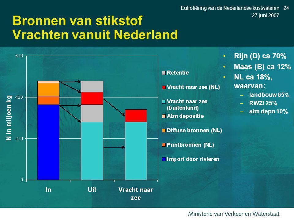 27 juni 2007 Eutrofiëring van de Nederlandse kustwateren24 Bronnen van stikstof Vrachten vanuit Nederland Rijn (D) ca 70% Maas (B) ca 12% NL ca 18%, w