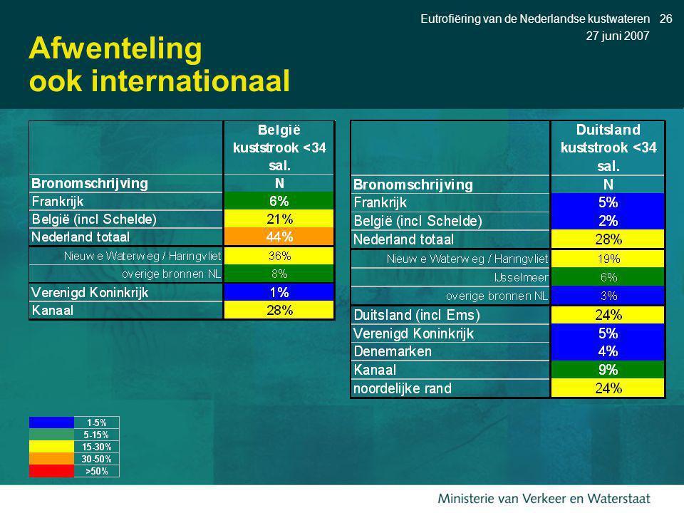 27 juni 2007 Eutrofiëring van de Nederlandse kustwateren26 Afwenteling ook internationaal
