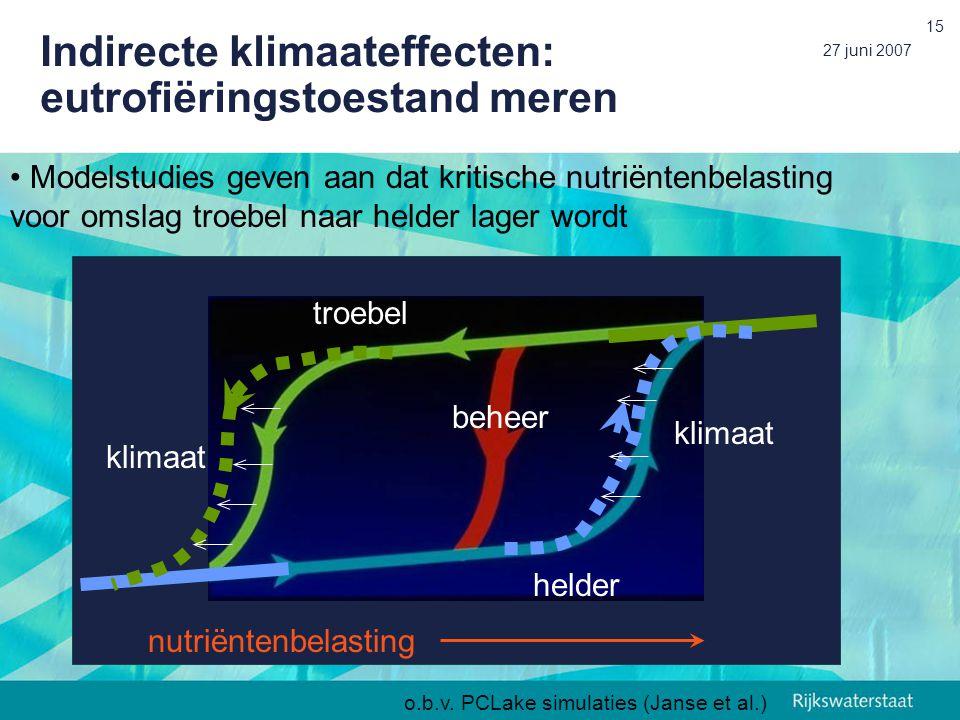 27 juni 2007 15 Modelstudies geven aan dat kritische nutriëntenbelasting voor omslag troebel naar helder lager wordt helder troebel klimaat beheer nutriëntenbelasting Indirecte klimaateffecten: eutrofiëringstoestand meren o.b.v.