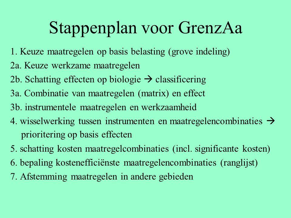 Stappenplan voor GrenzAa 1. Keuze maatregelen op basis belasting (grove indeling) 2a. Keuze werkzame maatregelen 2b. Schatting effecten op biologie 