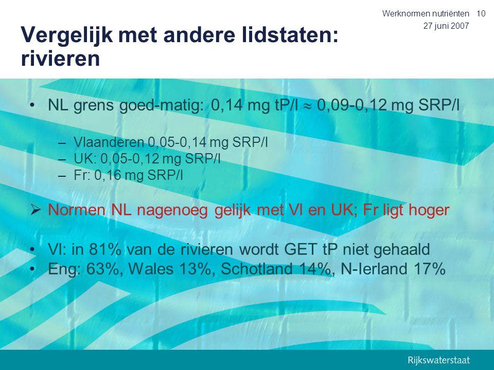 27 juni 2007 Werknormen nutriënten10 Vergelijk met andere lidstaten: rivieren NL grens goed-matig: 0,14 mg tP/l  0,09-0,12 mg SRP/l –Vlaanderen 0,05-