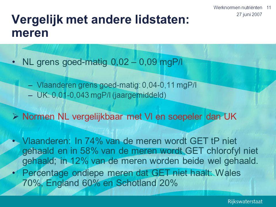 27 juni 2007 Werknormen nutriënten11 Vergelijk met andere lidstaten: meren NL grens goed-matig 0,02 – 0,09 mgP/l –Vlaanderen grens goed-matig: 0,04-0,