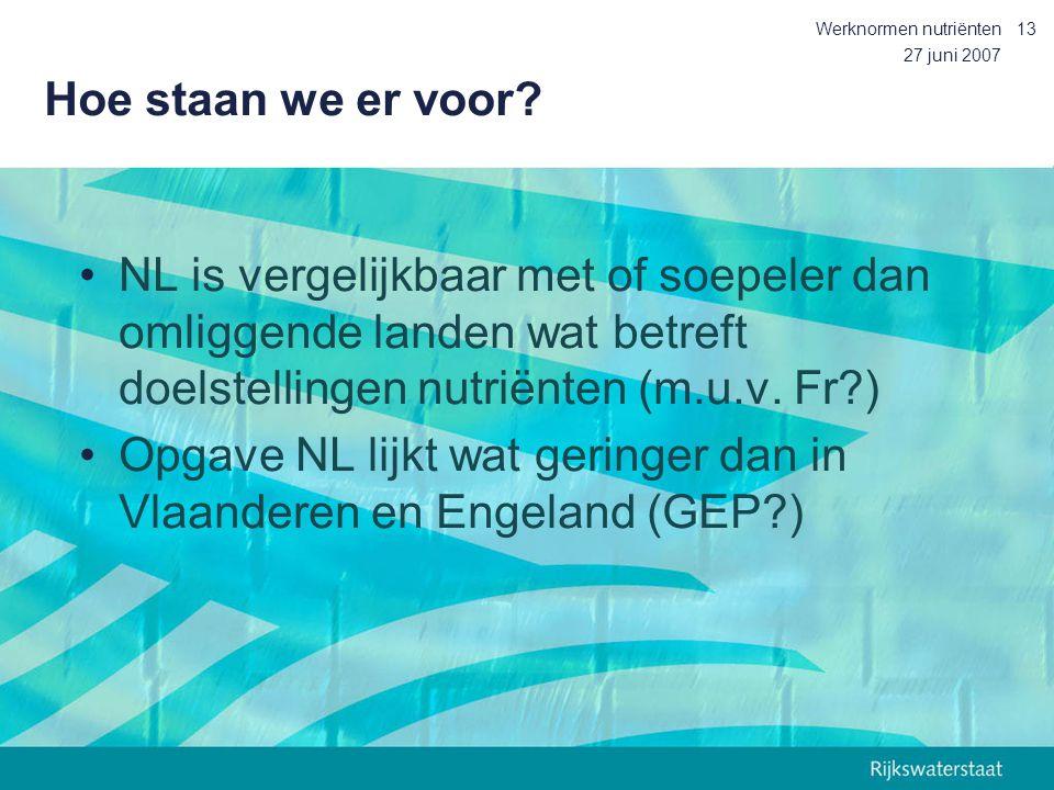 27 juni 2007 Werknormen nutriënten13 Hoe staan we er voor? NL is vergelijkbaar met of soepeler dan omliggende landen wat betreft doelstellingen nutrië