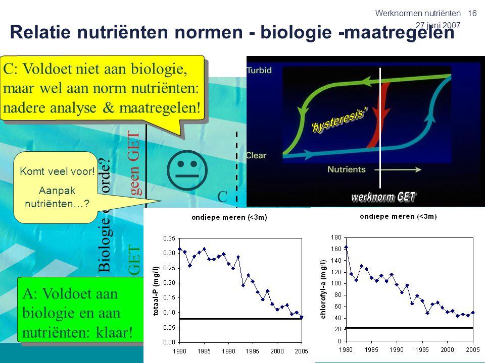 27 juni 2007 Werknormen nutriënten16 Relatie nutriënten normen - biologie -maatregelen werknorm alg. fys. chem. parameter Biologie op orde? GET geen G