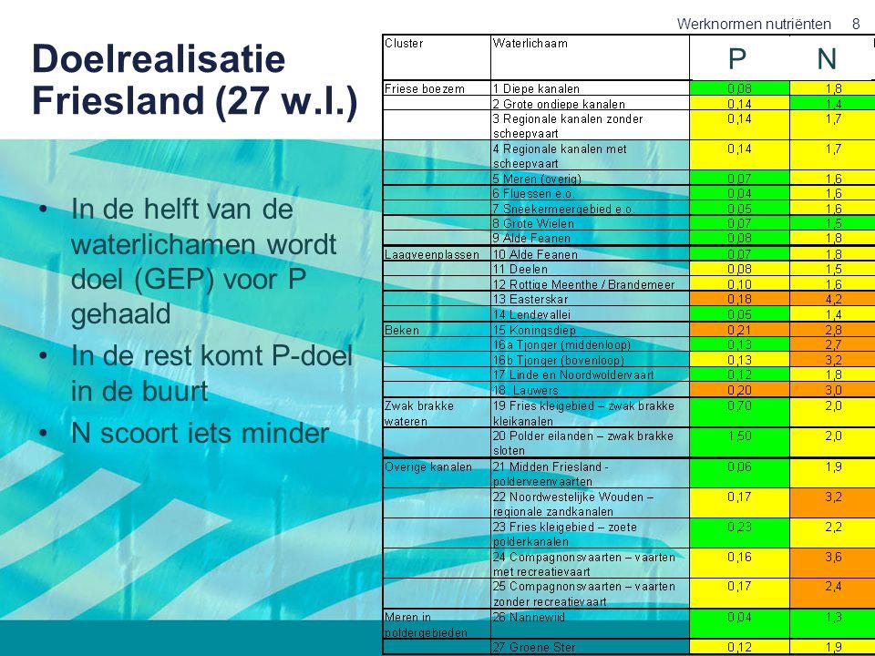 27 juni 2007 Werknormen nutriënten8 Doelrealisatie Friesland (27 w.l.) In de helft van de waterlichamen wordt doel (GEP) voor P gehaald In de rest kom