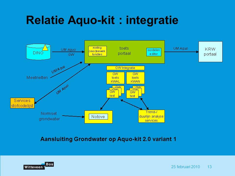 1325 februari 2010 Relatie Aquo-kit : integratie Aansluiting Grondwater op Aquo-kit 2.0 variant 1
