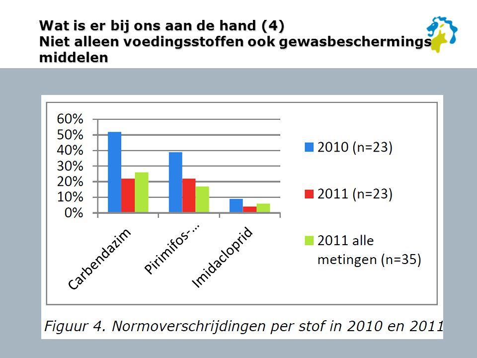 Wat is er bij ons aan de hand (4) Niet alleen voedingsstoffen ook gewasbeschermings middelen