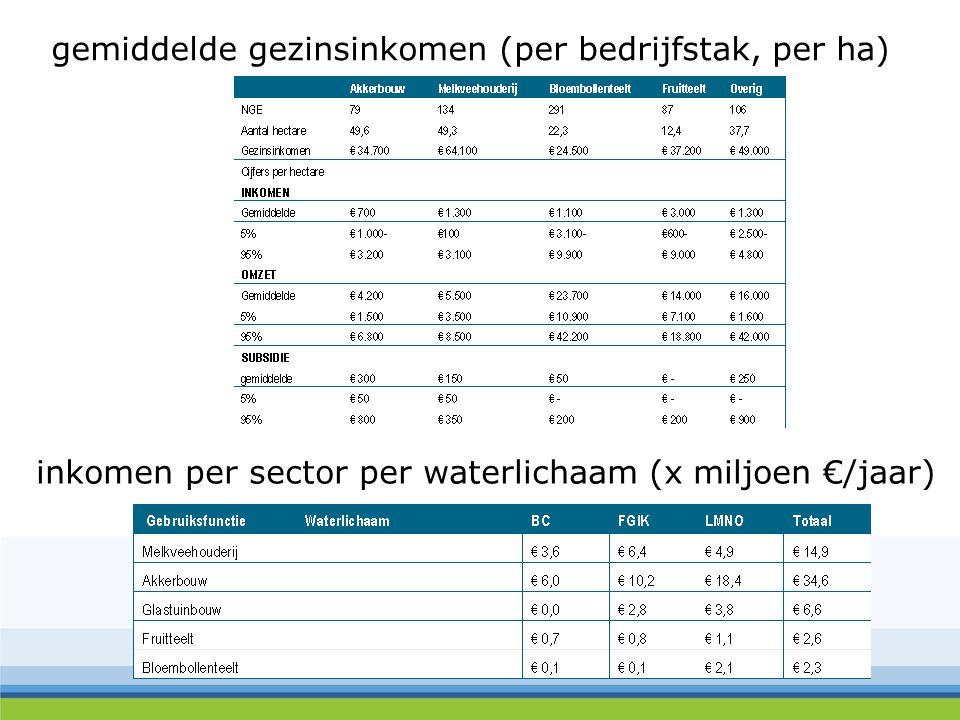 gemiddelde gezinsinkomen (per bedrijfstak, per ha) inkomen per sector per waterlichaam (x miljoen €/jaar)