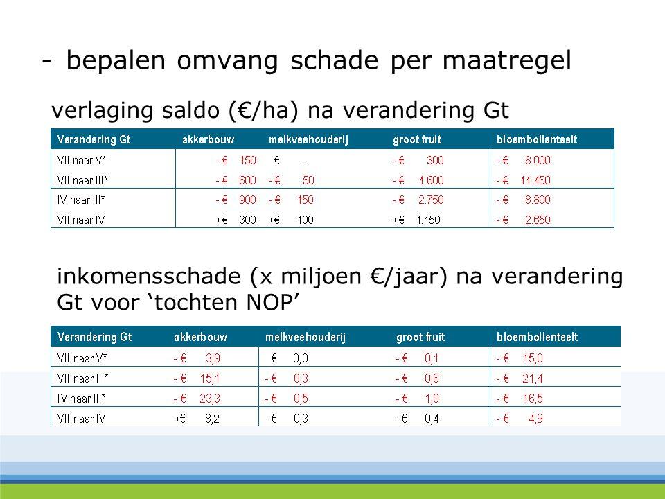 -bepalen omvang schade per maatregel verlaging saldo (€/ha) na verandering Gt inkomensschade (x miljoen €/jaar) na verandering Gt voor 'tochten NOP'