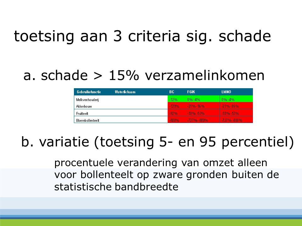 toetsing aan 3 criteria sig. schade a. schade > 15% verzamelinkomen b.