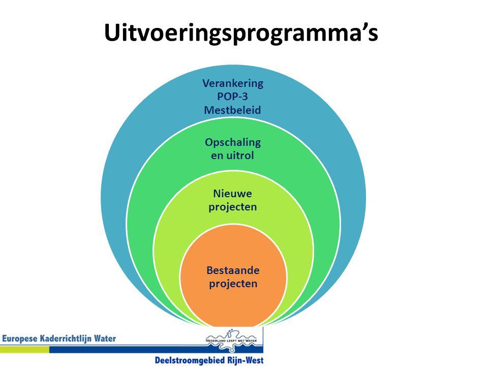 Uitvoeringsprogramma's Verankering POP-3 Mestbeleid Opschaling en uitrol Nieuwe projecten Bestaande projecten