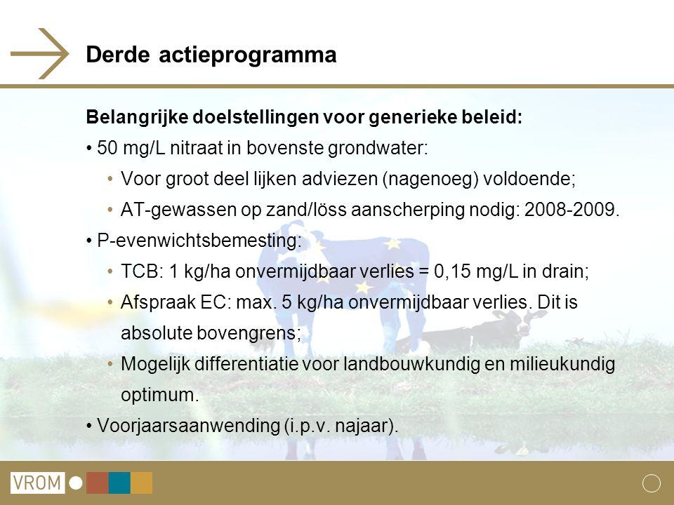 Derde actieprogramma Belangrijke doelstellingen voor generieke beleid: 50 mg/L nitraat in bovenste grondwater: Voor groot deel lijken adviezen (nagenoeg) voldoende; AT-gewassen op zand/löss aanscherping nodig: 2008-2009.
