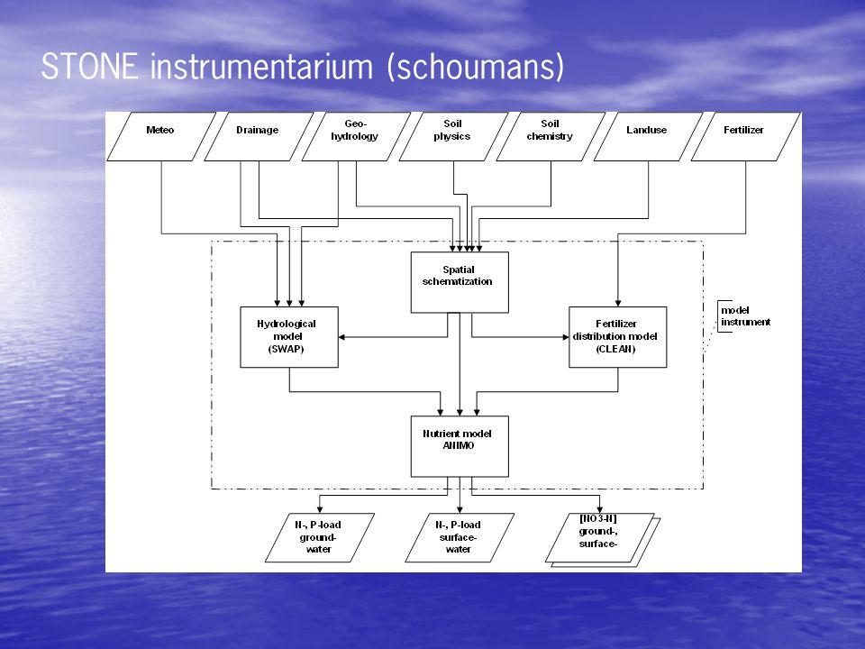STONE instrumentarium (schoumans)