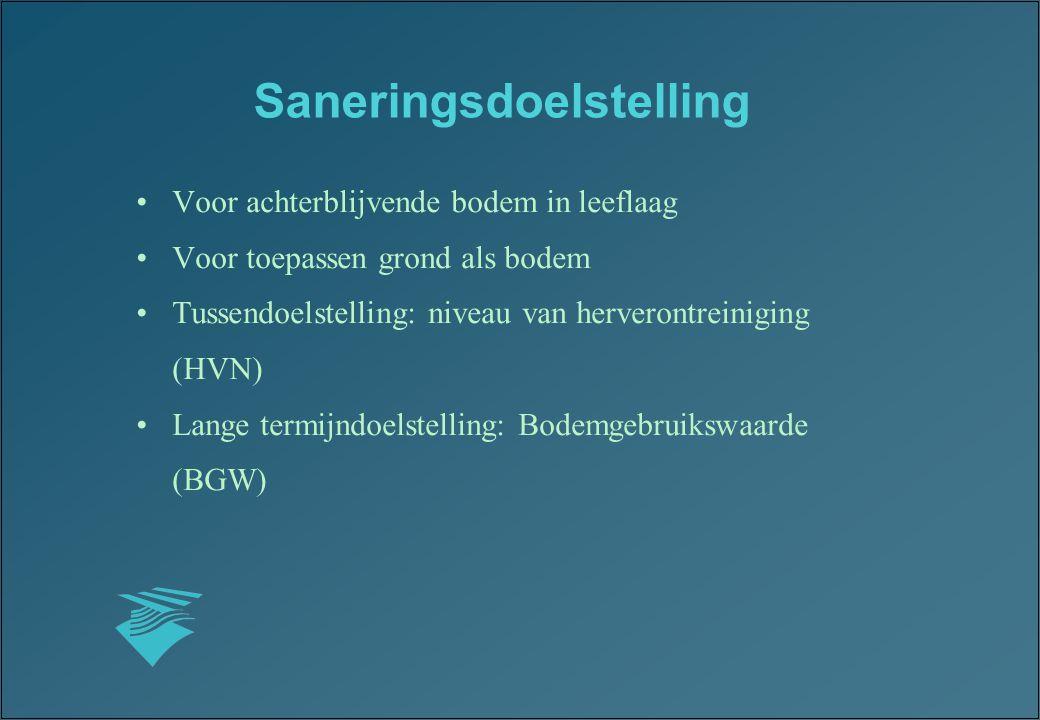 Saneringsdoelstelling Voor achterblijvende bodem in leeflaag Voor toepassen grond als bodem Tussendoelstelling: niveau van herverontreiniging (HVN) La
