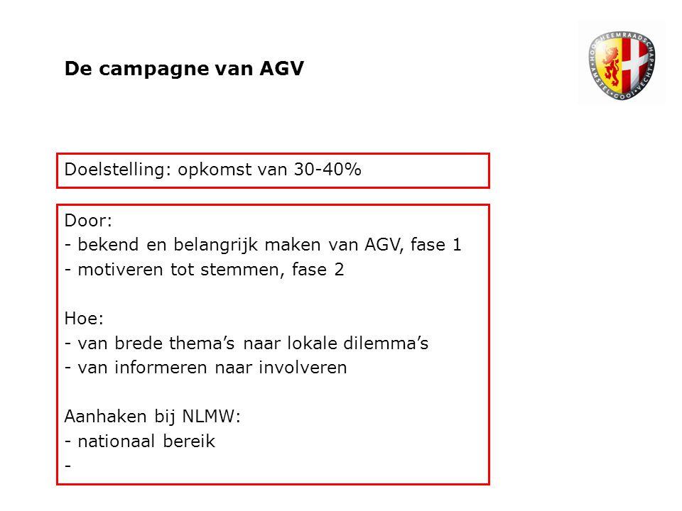 De campagne van AGV Doelstelling: opkomst van 30-40% Door: - bekend en belangrijk maken van AGV, fase 1 - motiveren tot stemmen, fase 2 Hoe: - van brede thema's naar lokale dilemma's - van informeren naar involveren Aanhaken bij NLMW: - nationaal bereik -