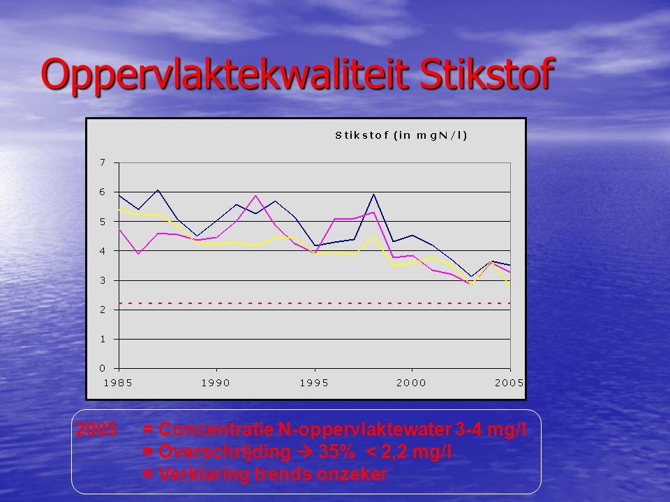 Oppervlaktekwaliteit Stikstof 2005= Concentratie N-oppervlaktewater 3-4 mg/l = Overschrijding  35% < 2,2 mg/l = Verklaring trends onzeker