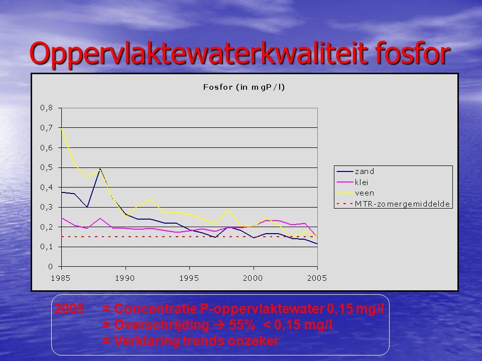 Oppervlaktewaterkwaliteit fosfor 2005= Concentratie P-oppervlaktewater 0,15 mg/l = Overschrijding  55% < 0,15 mg/l = Verklaring trends onzeker