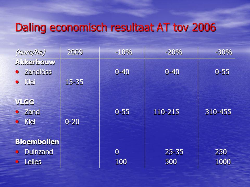 Daling economisch resultaat AT tov 2006 (euro/ha) 2009-10%-20%-30% Akkerbouw Zandlöss 0-400-400-55 Zandlöss 0-400-400-55 Klei15-35 Klei15-35VLGG Zand0