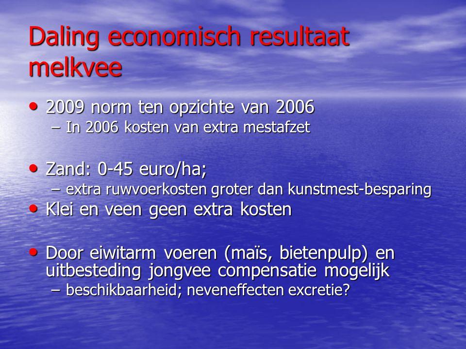 Daling economisch resultaat melkvee 2009 norm ten opzichte van 2006 2009 norm ten opzichte van 2006 –In 2006 kosten van extra mestafzet Zand: 0-45 eur