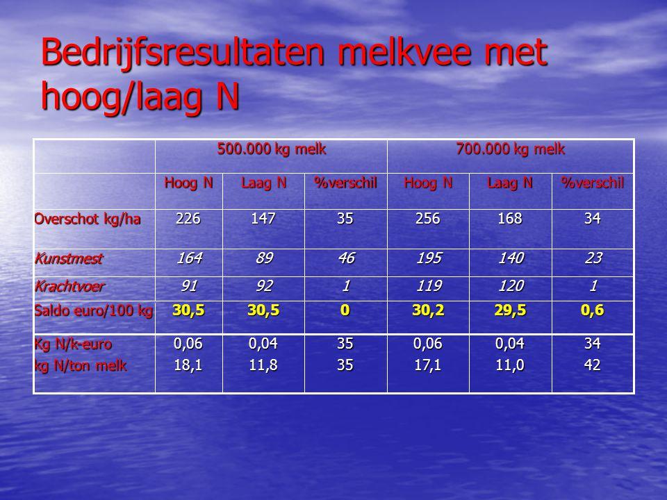 Bedrijfsresultaten melkvee met hoog/laag N 3416825635147226 Overschot kg/ha 0,629,530,2030,530,5 Saldo euro/100 kg %verschil Laag N Hoog N %verschil L