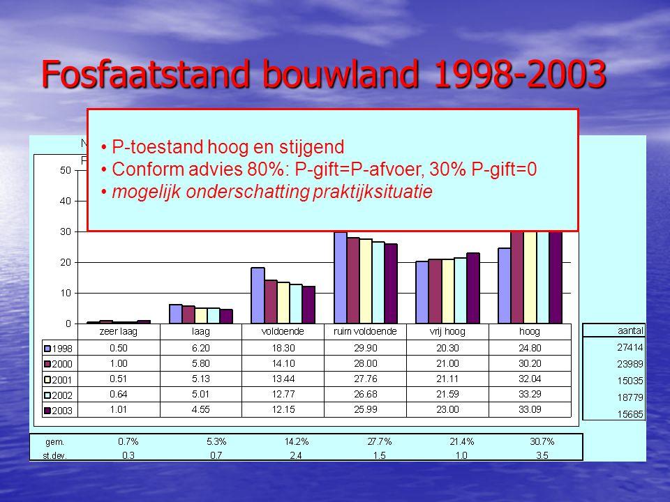 Fosfaatstand bouwland 1998-2003 P-toestand hoog en stijgend Conform advies 80%: P-gift=P-afvoer, 30% P-gift=0 mogelijk onderschatting praktijksituatie