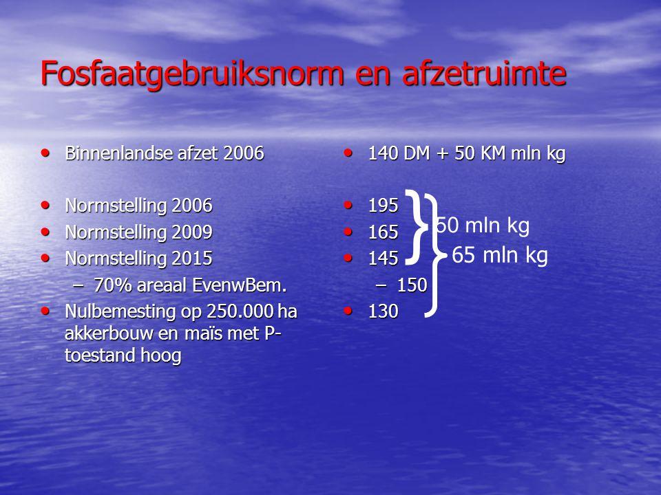 Fosfaatgebruiksnorm en afzetruimte Binnenlandse afzet 2006 Binnenlandse afzet 2006 Normstelling 2006 Normstelling 2006 Normstelling 2009 Normstelling