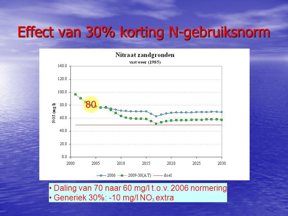 Effect van 30% korting N-gebruiksnorm 80 Daling van 70 naar 60 mg/l t.o.v. 2006 normering Generiek 30%: -10 mg/l NO 3 extra