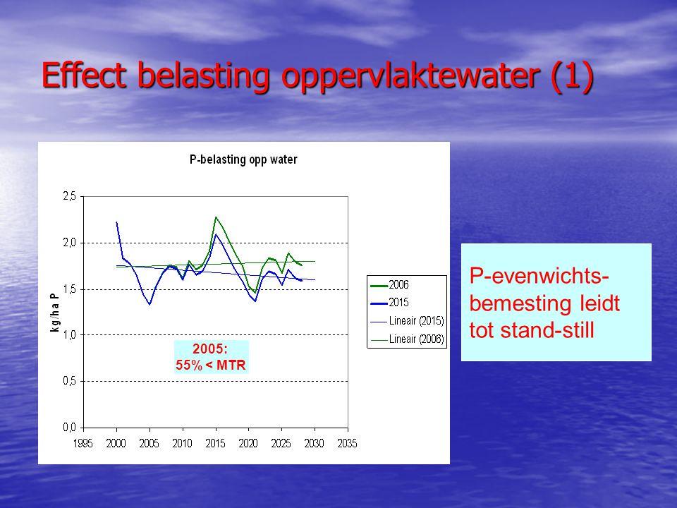 Effect belasting oppervlaktewater (1) P-evenwichts- bemesting leidt tot stand-still 2005: 55% < MTR