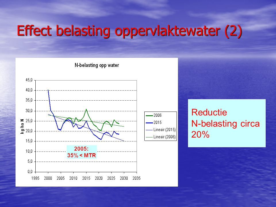 Effect belasting oppervlaktewater (2) Reductie N-belasting circa 20% 2005: 35% < MTR