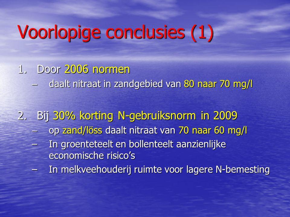 Voorlopige conclusies (1) 1.Door 2006 normen – daalt nitraat in zandgebied van 80 naar 70 mg/l 2.Bij 30% korting N-gebruiksnorm in 2009 – op zand/löss