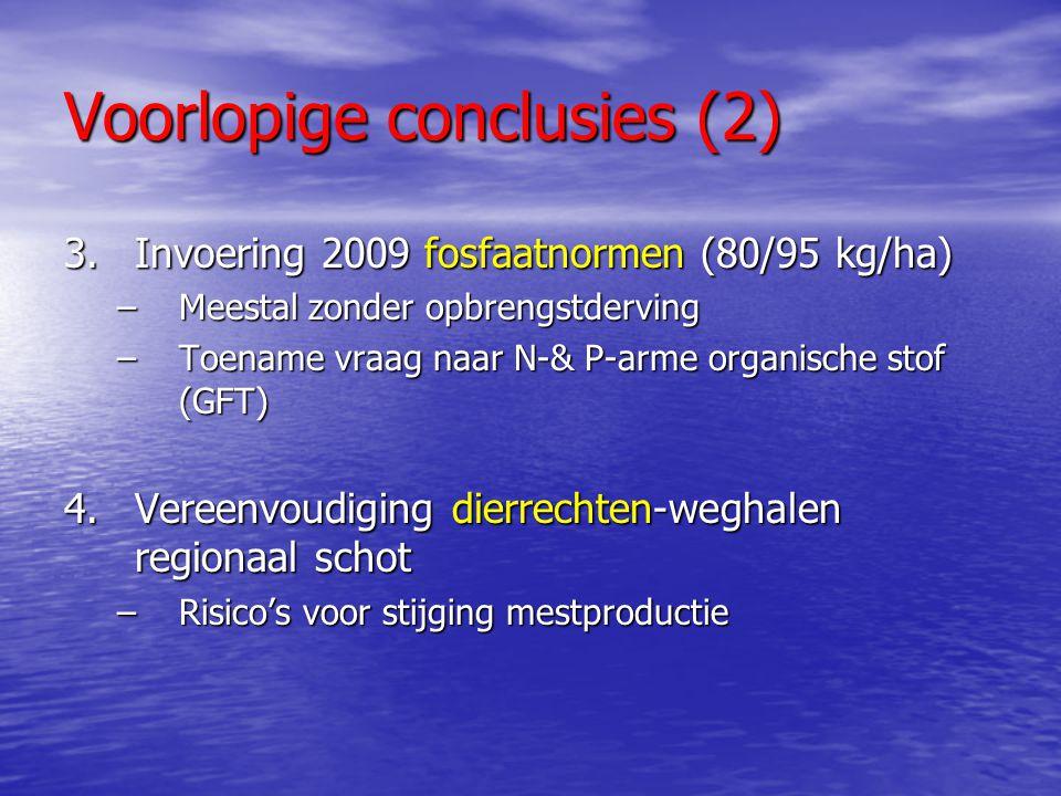 Voorlopige conclusies (2) 3.Invoering 2009 fosfaatnormen (80/95 kg/ha) –Meestal zonder opbrengstderving –Toename vraag naar N-& P-arme organische stof