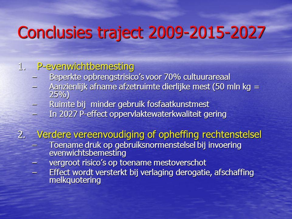 Conclusies traject 2009-2015-2027 1.P-evenwichtbemesting –Beperkte opbrengstrisico's voor 70% cultuurareaal –Aanzienlijk afname afzetruimte dierlijke