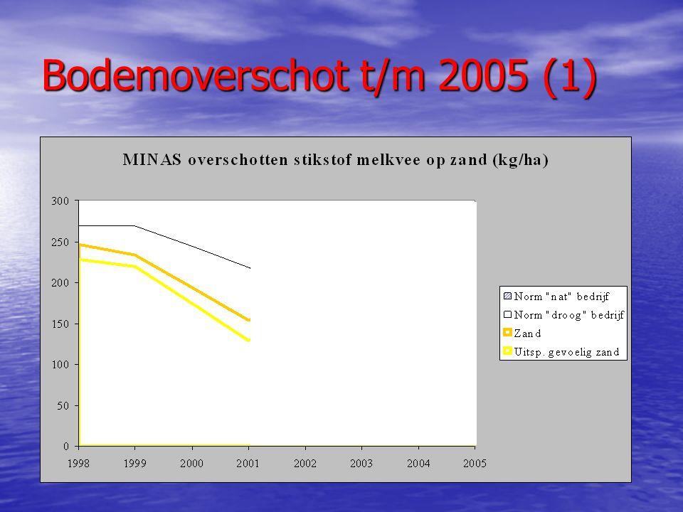 Bodemoverschot t/m 2005 (2)