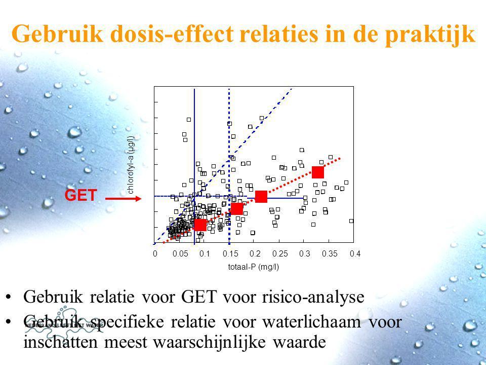 Gebruik dosis-effect relaties in de praktijk Gebruik relatie voor GET voor risico-analyse Gebruik specifieke relatie voor waterlichaam voor inschatten meest waarschijnlijke waarde totaal-P (mg/l) chlorofyl-a (µg/l) GET