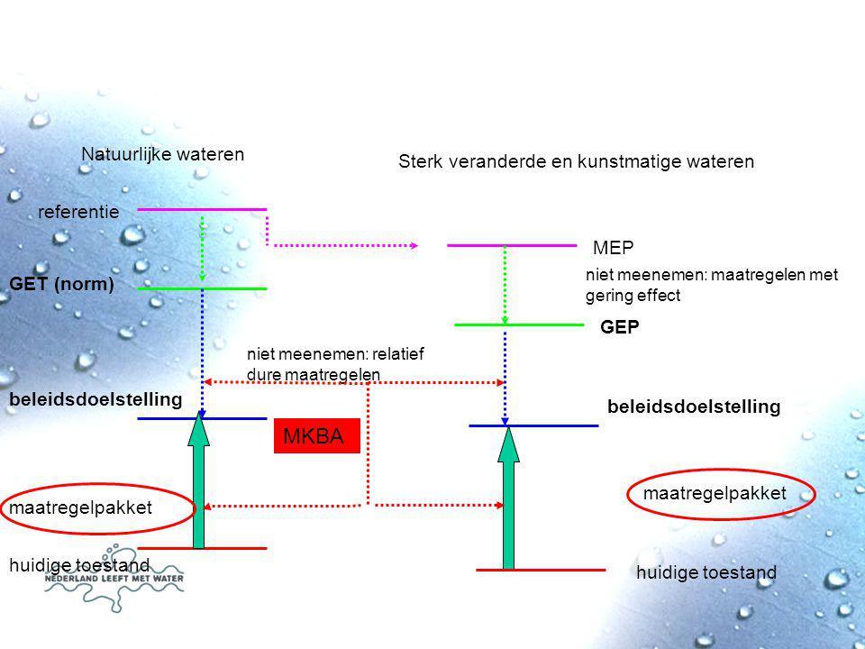Sterk veranderde en kunstmatige wateren referentie MEP niet meenemen: maatregelen met gering effect GEP niet meenemen: relatief dure maatregelen beleidsdoelstelling maatregelpakket huidige toestand MKBA GET (norm) Natuurlijke wateren beleidsdoelstelling huidige toestand maatregelpakket