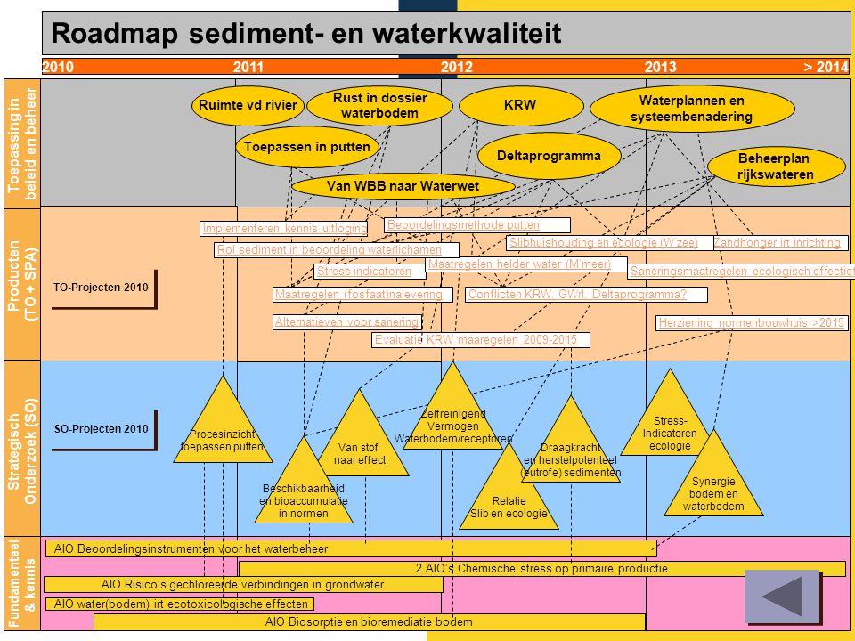 Rijkswaterstaat Waterdienst1013-10-2010 Kennisbehoefte DGW Opgave RWS Roadmaps Deltares Kennisbehoefte, opgave en roadmaps 1.Overgang Wet bodembescher