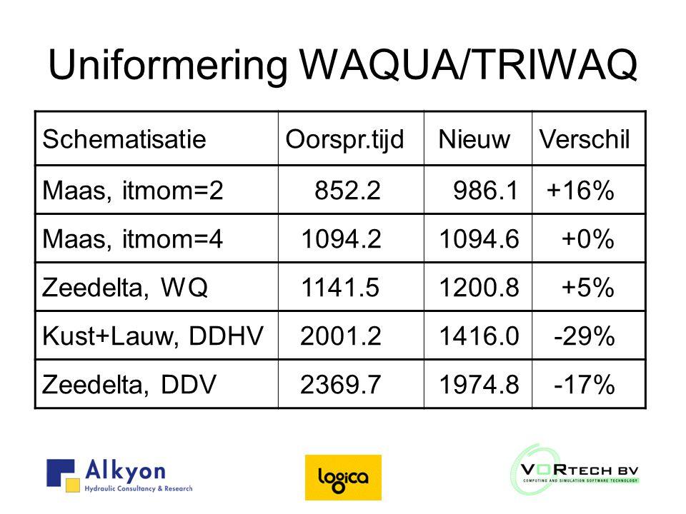 SchematisatieOorspr.tijd NieuwVerschil Maas, itmom=2 852.2 986.1 +16% Maas, itmom=4 1094.2 1094.6 +0% Zeedelta, WQ 1141.5 1200.8 +5% Kust+Lauw, DDHV 2001.2 1416.0 -29% Zeedelta, DDV 2369.7 1974.8 -17%